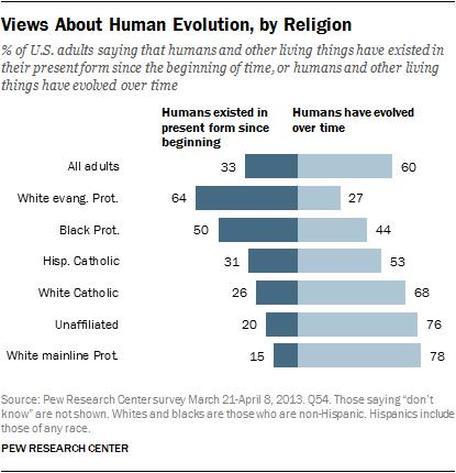 Public's Views on Human Evolution (A 2013 PewResearchCenter Survey)