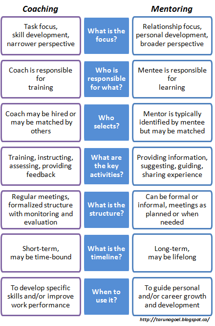 Coaching vs. Mentoring