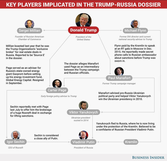 Timeline of Russia Investigation by FactCheck.Org