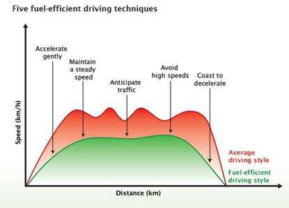 Energy-Efficient Driving