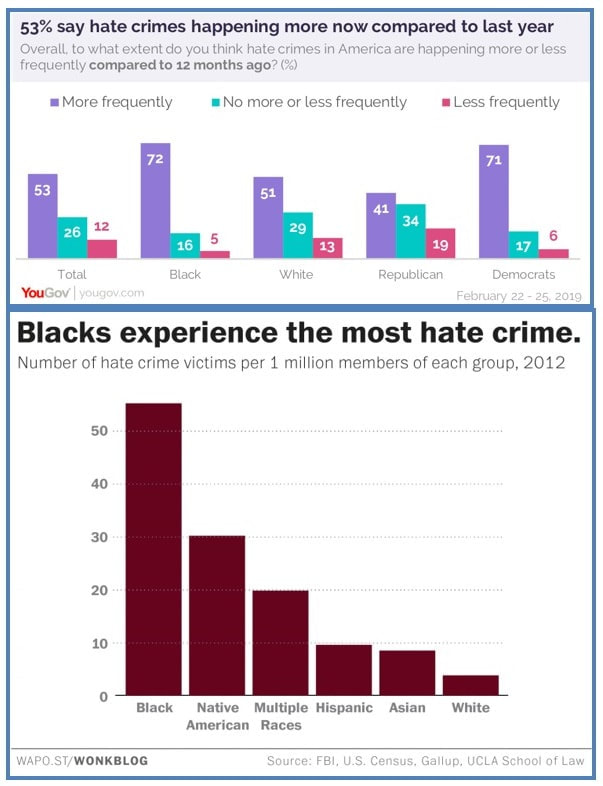 Hate Crimes in the United States