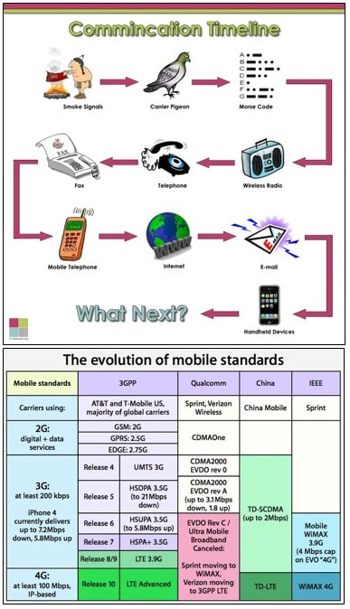 The History of Communications and Telecommunications