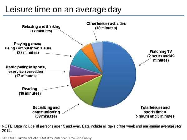 How Americans spend their Leisure Time