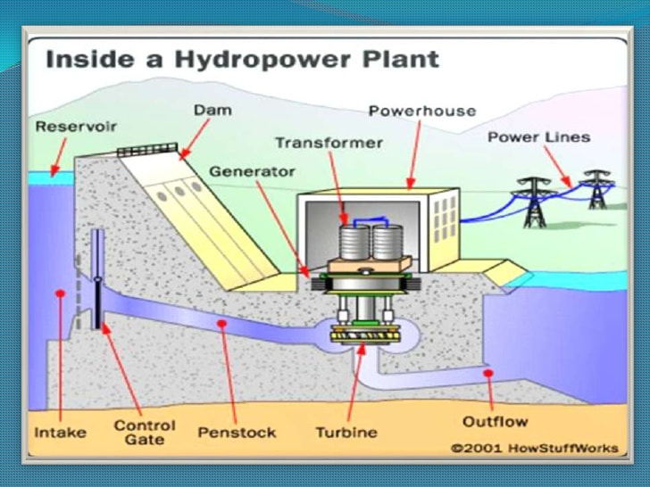 Hydroelectricity and Hydropower