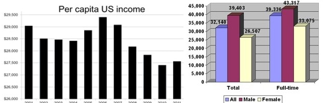 Personal income in the United States