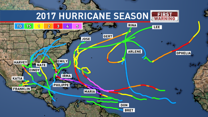 Hurricane 2017 Season