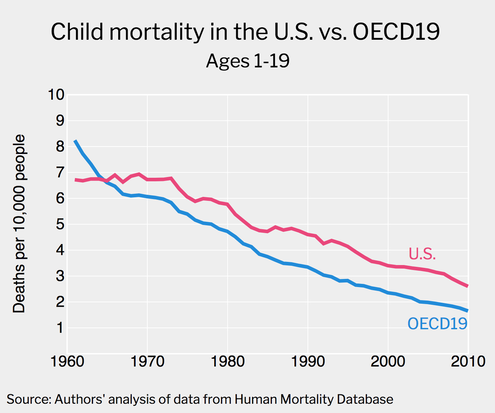 Mortality Rate