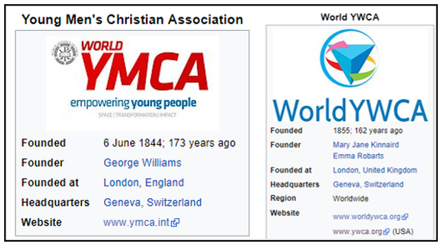 Youth Christian Organizations including the YMCA and YWCA