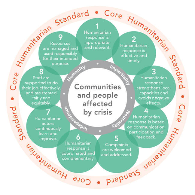Core Humanitarian Standard on Quality and Accountability (CHS)