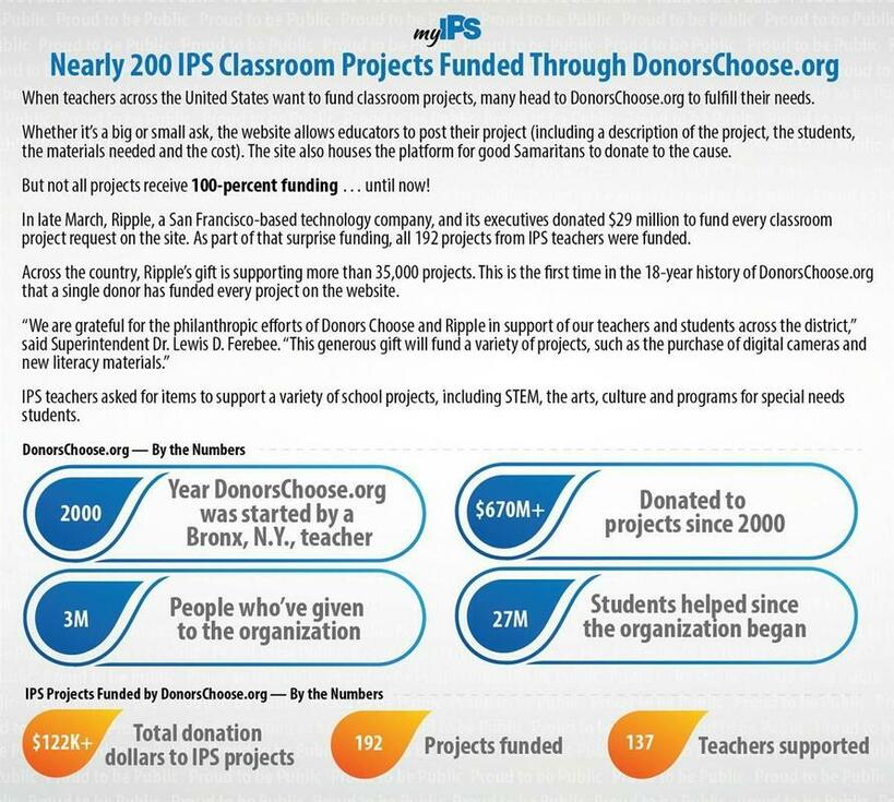 Donors Choose Organization
