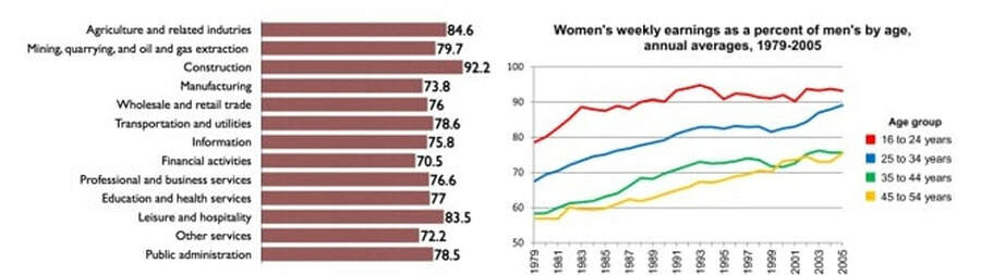 Wage Gap in the United States by Gender