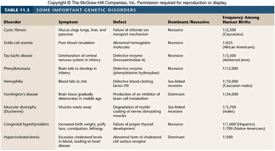 Genetic Disorders, including a List of Genetic Disorders
