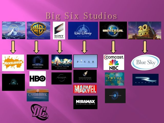 Major Film Studios including a List