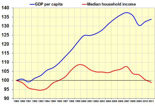 GDP compared to Median Household Income