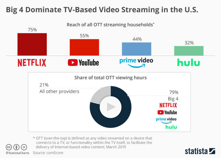 Streaming Television, including a List of Internet TV Providers
