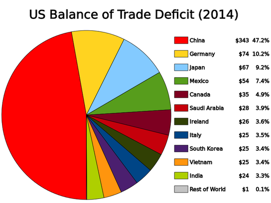 US Balance of Trade Deficit (2014)