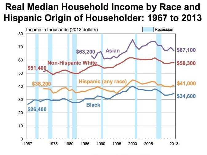 Wage Gap in the United States by Race