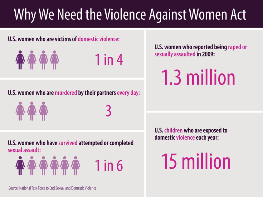 Violence Against Women including the Violence Against Women Act (1994)